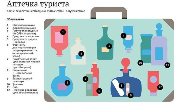 Перечень препаратов