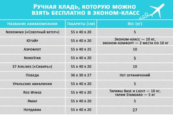 Параметры размеров авиакомпаний