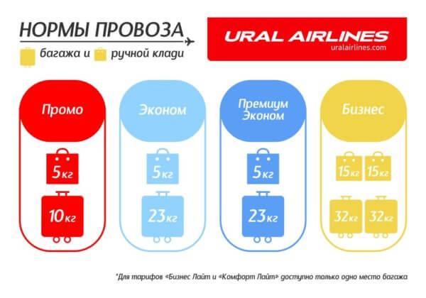 Уральские авиалинии - нормы